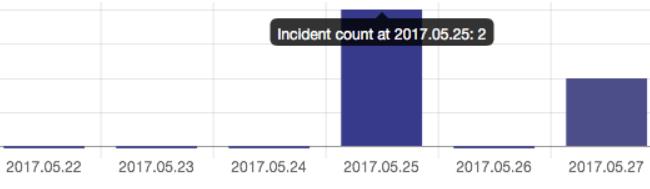 az incidensek száma